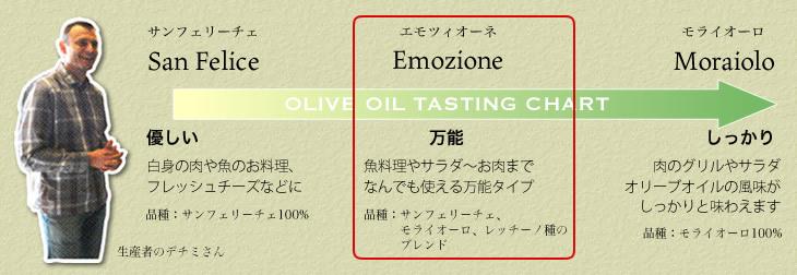 万能タイプで様々なお料理につかえるデチミのエクストラヴァージンオリーブオイル「エモツィオーネ」
