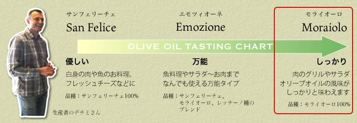 オリーブのしっかりとした風味と味わいが楽しめるモライオーロ