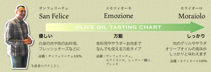 デチミのオリーブオイルは3種類。あなたに最適なオリーブオイルをお選びください。